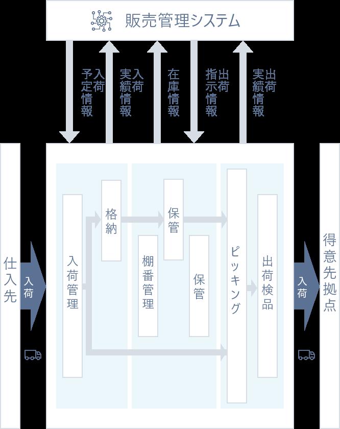 北包連の物流システム